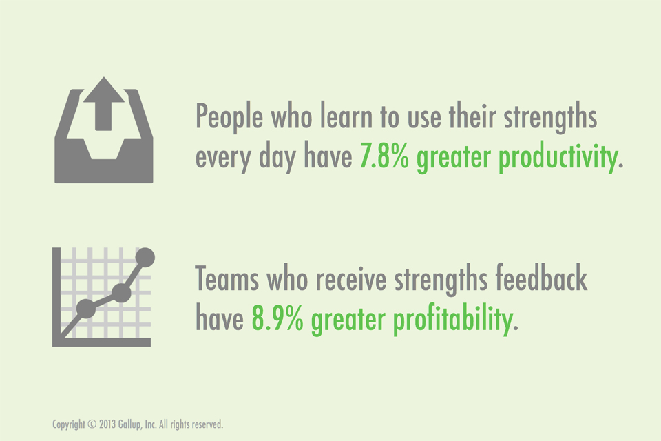 People who learn to use their strengths every day have greater productivity. Teams who receive strengths feedback have greater profitability.