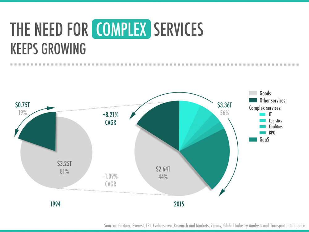 Wezard-The-Need-For-Complex-Services-Keeps-Growing.jpg