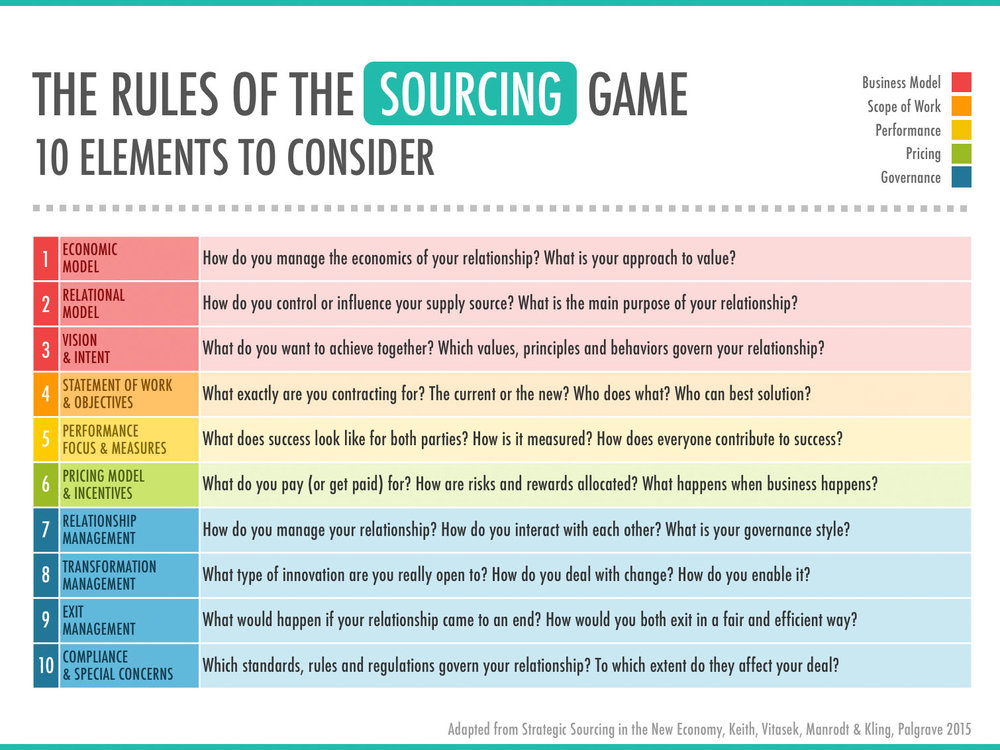 Wezard-The-Rules-Of-The-Sourcing-Game.jpg