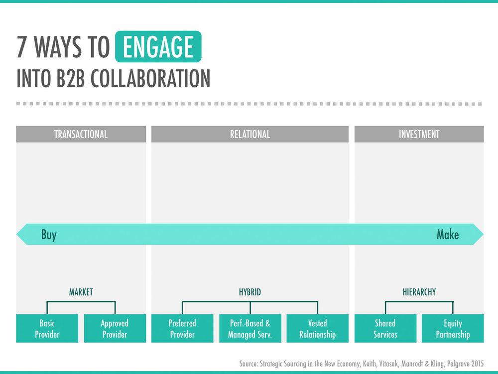 Wezard-Seven-Ways-To-Engage-Into-B2B-Collaboration.jpg