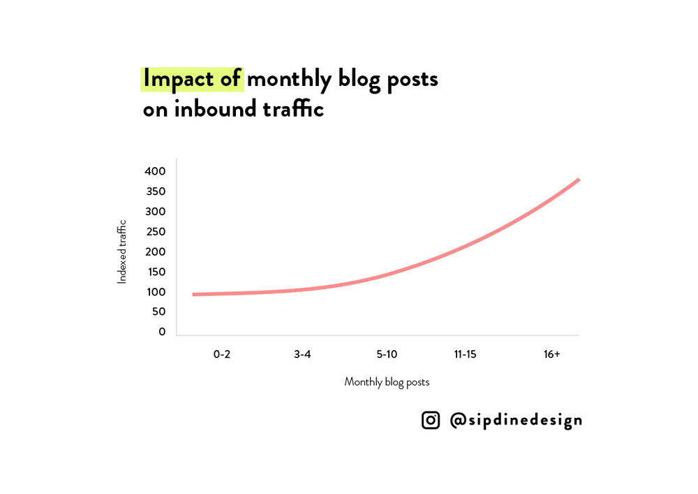 Want to see SEO results? How often are you posting to your site?