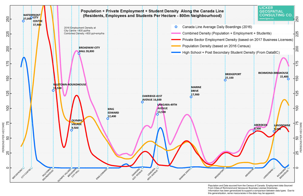 Profiles a different way - population and employment densities