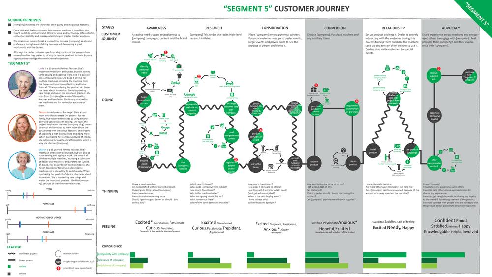 Customer Journey Mapping Carolina Coviello - Insurance customer journey map