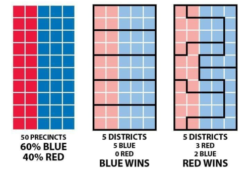 By adjusting the boundaries of electoral districts, political parties can gain votes and influence election outcomes dramatically. In this example, though the district is 60 percent blue, a redrawing of the boundaries results in the majority of the districts being controlled by red (far right).  Image: Steven Nass/Wikimedia