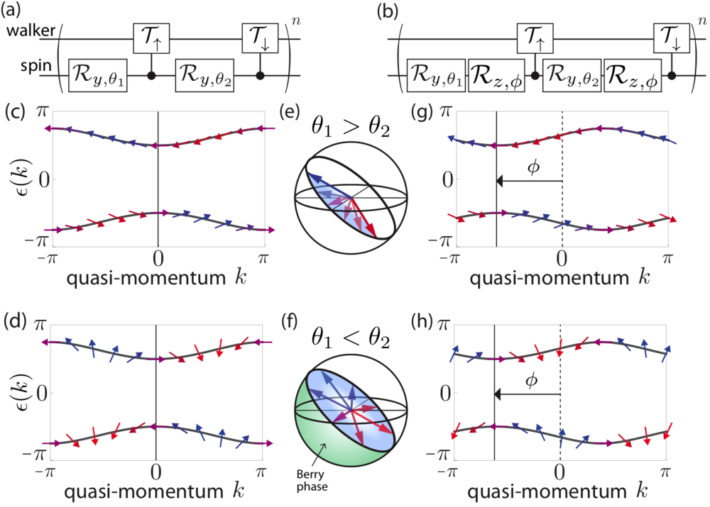 Topological invariants of Bloch oscillating quantum walks