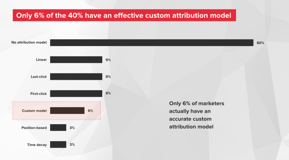 marketing analytics custom attribution model