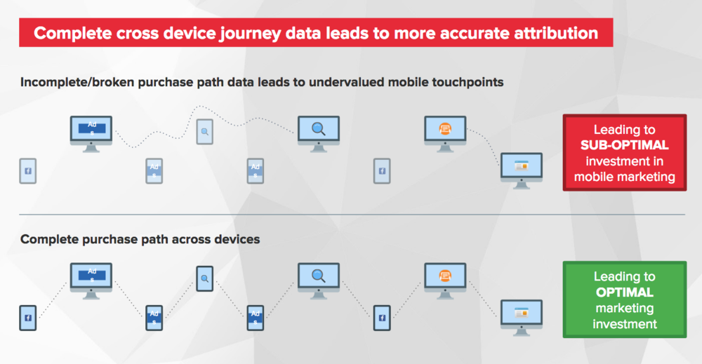 cross device journey