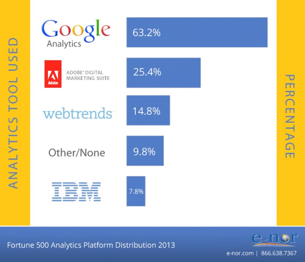 datalicious-services-web-mobile-analytics-google-adobe.jpg