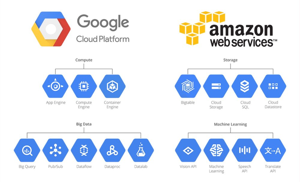 datalicious-services-aws-google-gcp-big-data-cloud-computing.jpg