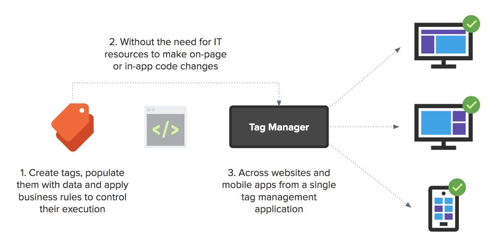 datalicious-services-outsourced-tag-management.jpg