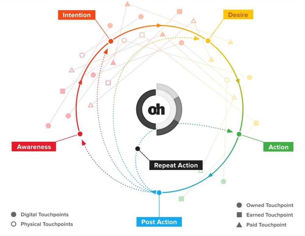 datalicious-optimahub-customer-journey-analytics-marketing-attribution-overview.jpg