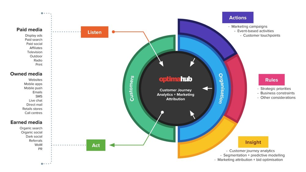 datalicious-optimahub-customer-journey-analytics-marketing-attribution-platform.jpg
