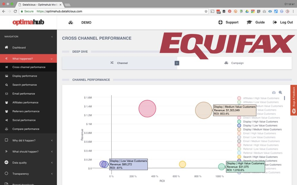 Equifax + CRM Data Integration For Advanced Analytics
