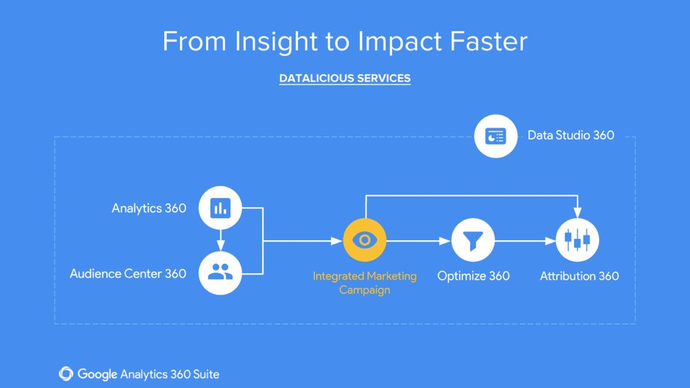 datalicious-google-360-suite-reseller-services-highlights-platform-overview-integrated-marketing-campaigns.jpg