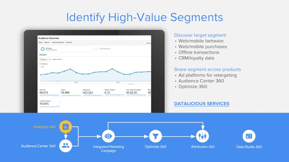 datalicious-google-360-suite-reseller-services-highlights-analytics-identify-high-value-segments.jpg