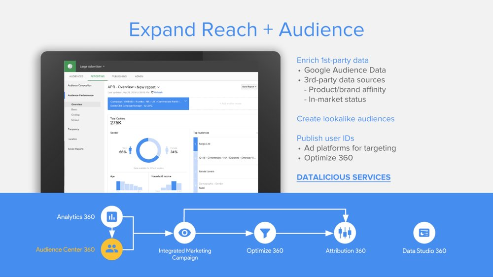 datalicious-google-360-suite-reseller-services-highlights-audience-center-expand-reach.jpg