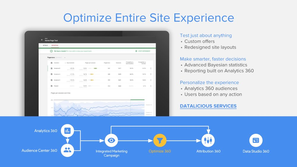 datalicious-google-360-suite-reseller-services-highlights-optimize-personalise-entire-site-user-experience.jpg