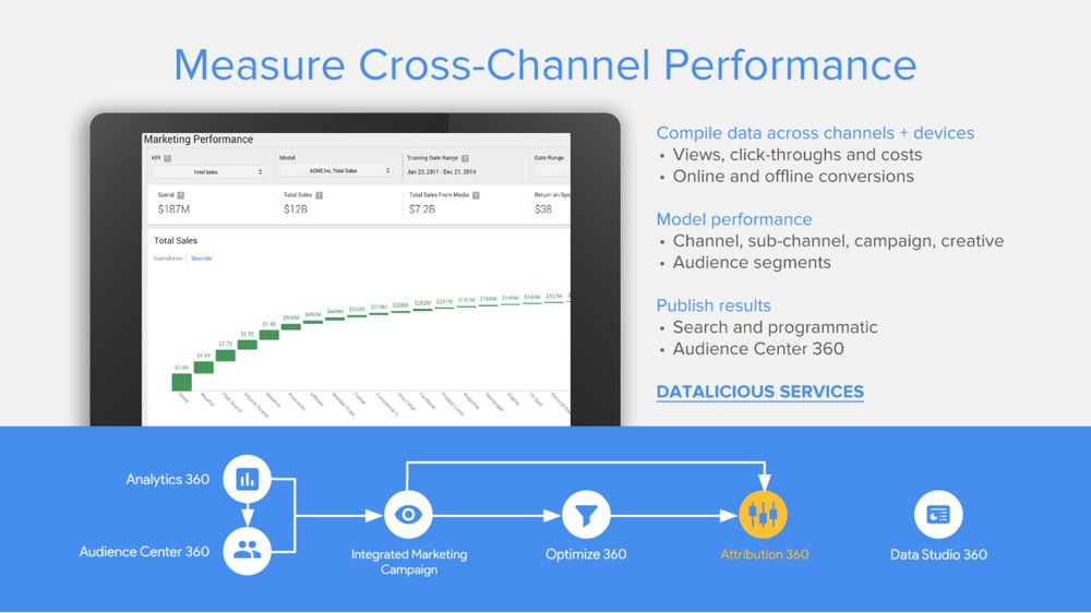 datalicious-google-360-suite-reseller-services-highlights-attribution-measure-cross-channel-performance.jpg