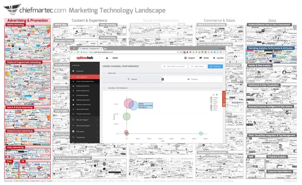 datalicious-optimahub-customer-journey-analytics-marketing-attribution-features-vendor-independence.jpg