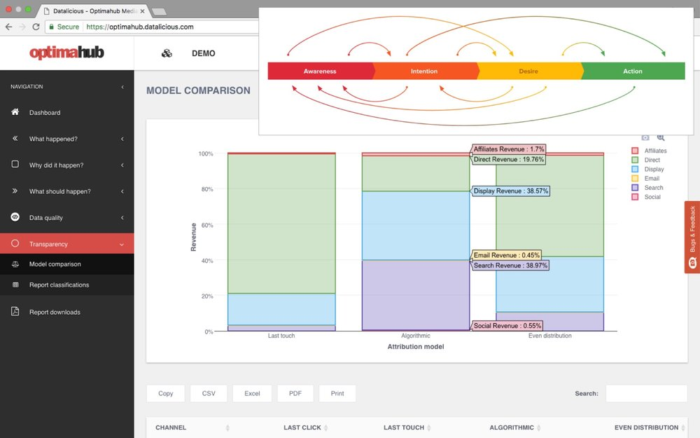 datalicious-optimahub-customer-journey-analytics-marketing-attribution-features-custom-hidden-markov-models-hmm.jpg