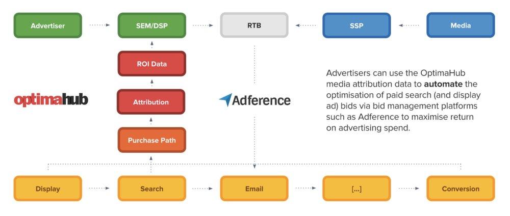 datalicious-optimahub-customer-journey-analytics-marketing-attribution-features-bid-automation-optimisation.jpg