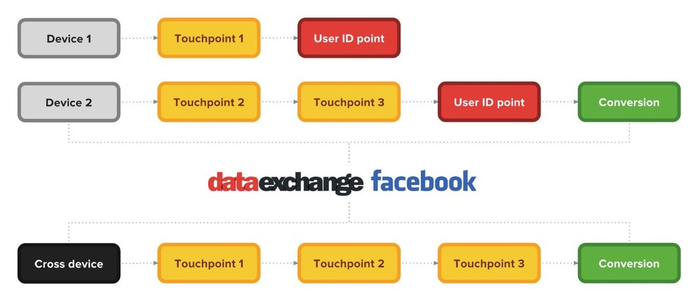 datalicious-optimahub-customer-journey-analytics-marketing-attribution-highlights-deterministic-cross-device-facebook-people-tracking.jpg