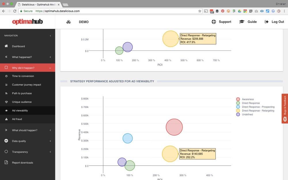 datalicious-optimahub-customer-journey-analytics-marketing-attribution-highlights-ad-viewability-ad-blocking-ad-fraud.jpg