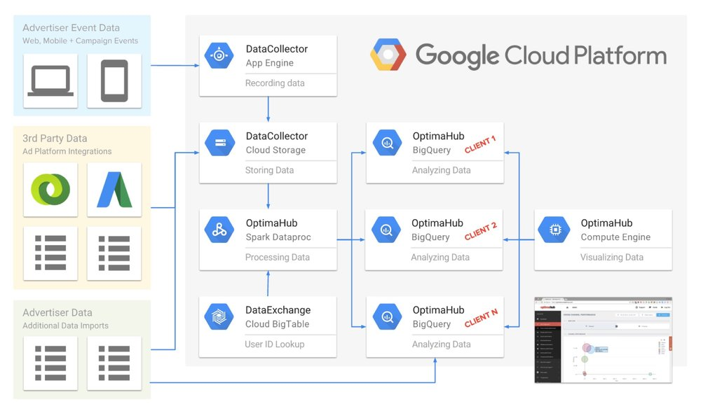 datalicious-optimahub-customer-journey-analytics-marketing-attribution-highlights-gcp-google-big-data-cloud-platform.jpg
