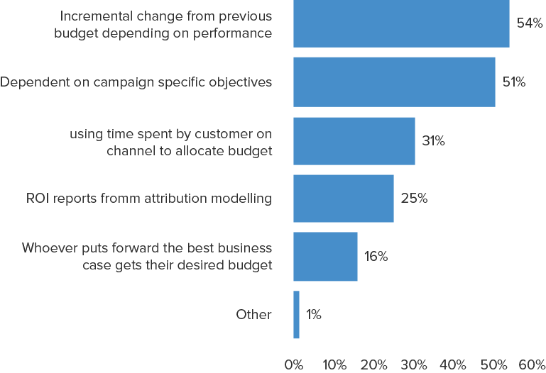 Which factors best describe your organisation's approach to allocating digital media spend?