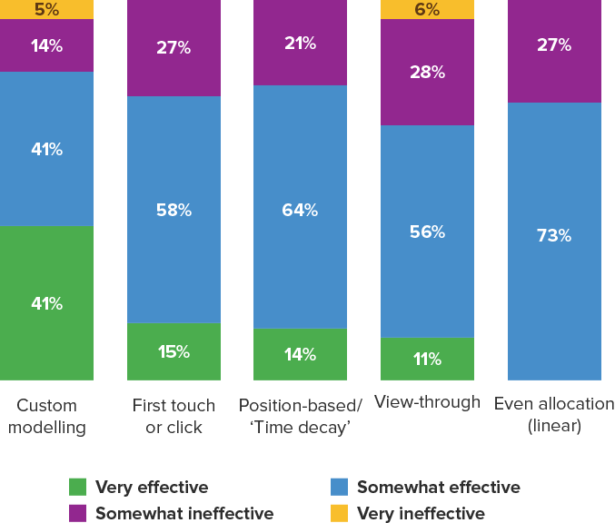datalicious-resources-research-econsultancy-state-of-marketing-attribution-south-east-asia-2.png