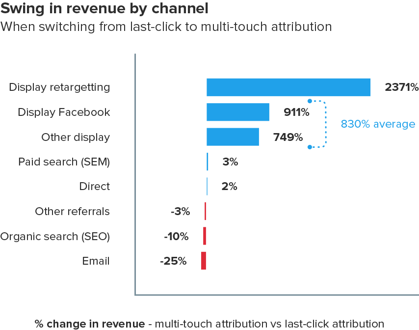 datalicious-resources-research-facebook-media-attribution-optimising-digital-marketing-spend-in-financial-services-2.png