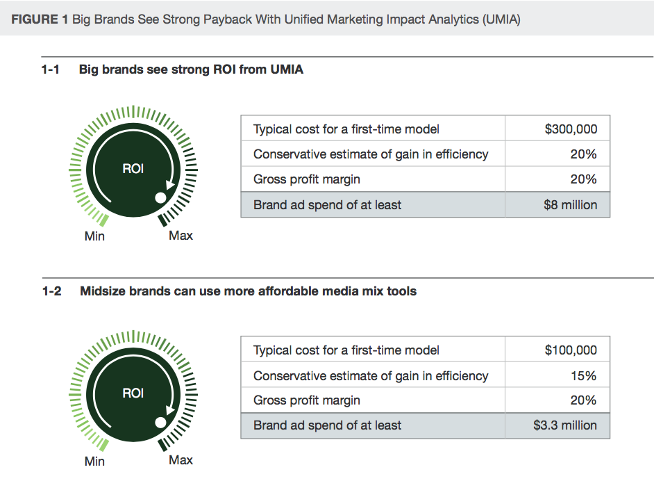 datalicious-resources-research-forrester-financial-payback-marketing-attribution-measurement.png