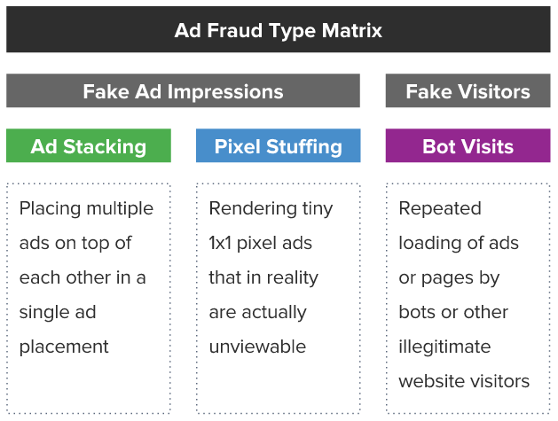 datalicious-resources-research-impact-ad-fraud-marketing-dvertising-2.png