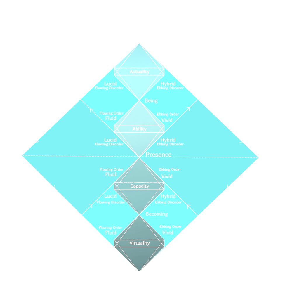 The elements of consciousness as a quaternio, a similar diagram found in  Aion  by C.G. Jung