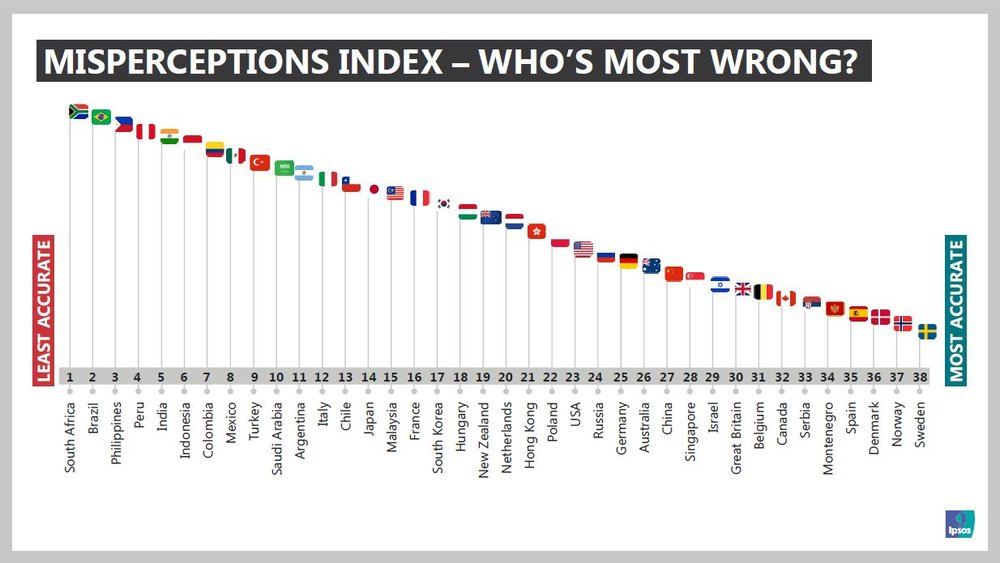 Perils of Perceptions 2017 - Who is most wrong
