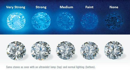 Fluorescence in diamonds.jpg