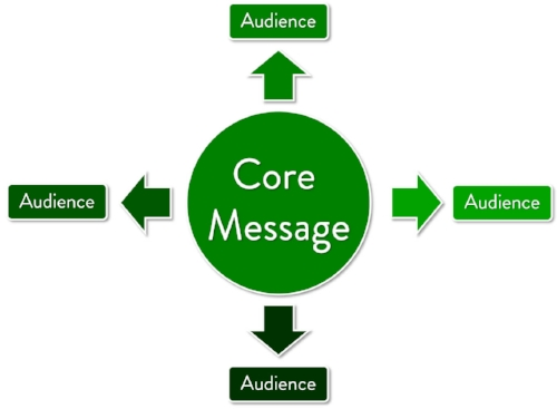 It often makes sense to adapt your marketing to fit your audience, so long as it is aligned with your core message.