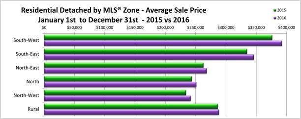 Home Sale 2015 vs 2016 - Winnipeg.jpg