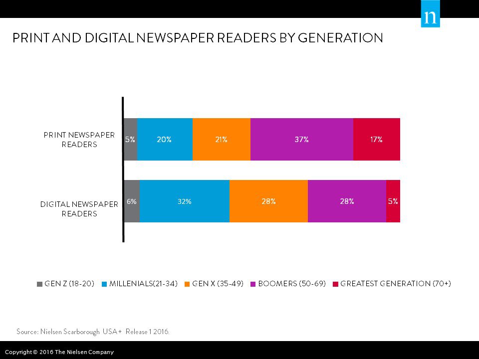 Print and Digital Newspaper Readers by Generation