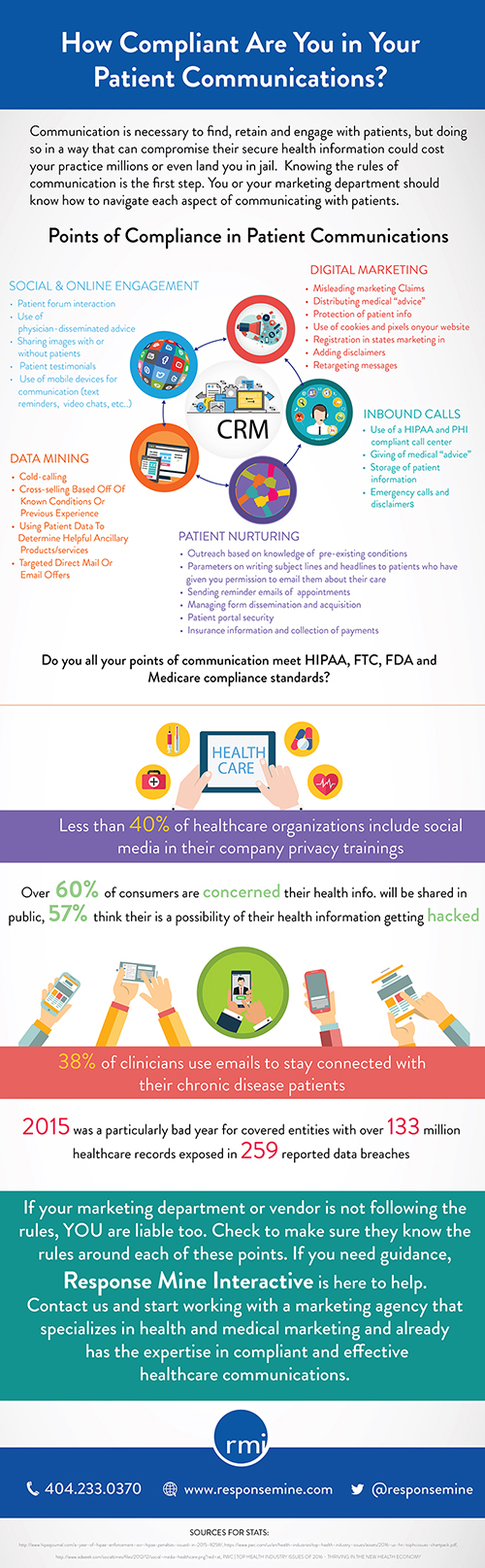 Patient Communication Compliance Infographic