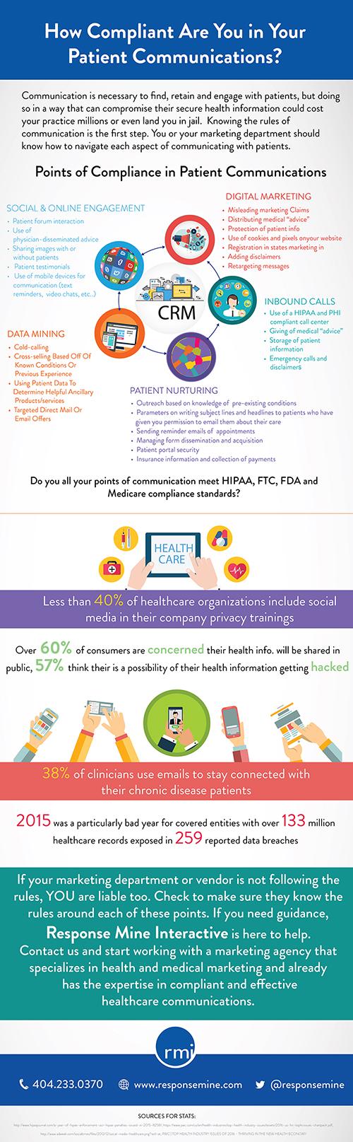 Patient Communication Compliance Infographic