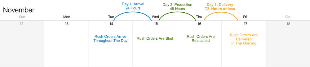 3 day Rush: Mid-Week