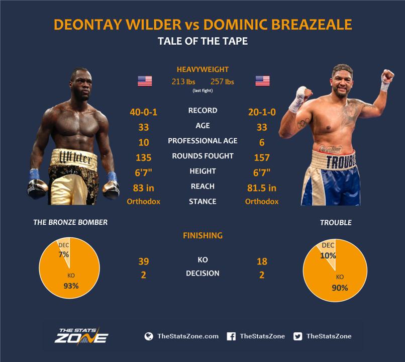 Deontay Wilder Vs Dominic Breazeale Preview Prediction Ewan