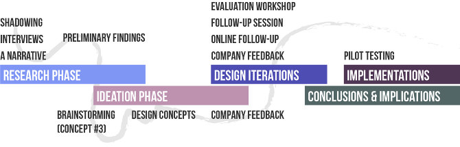 Design process in retrospect