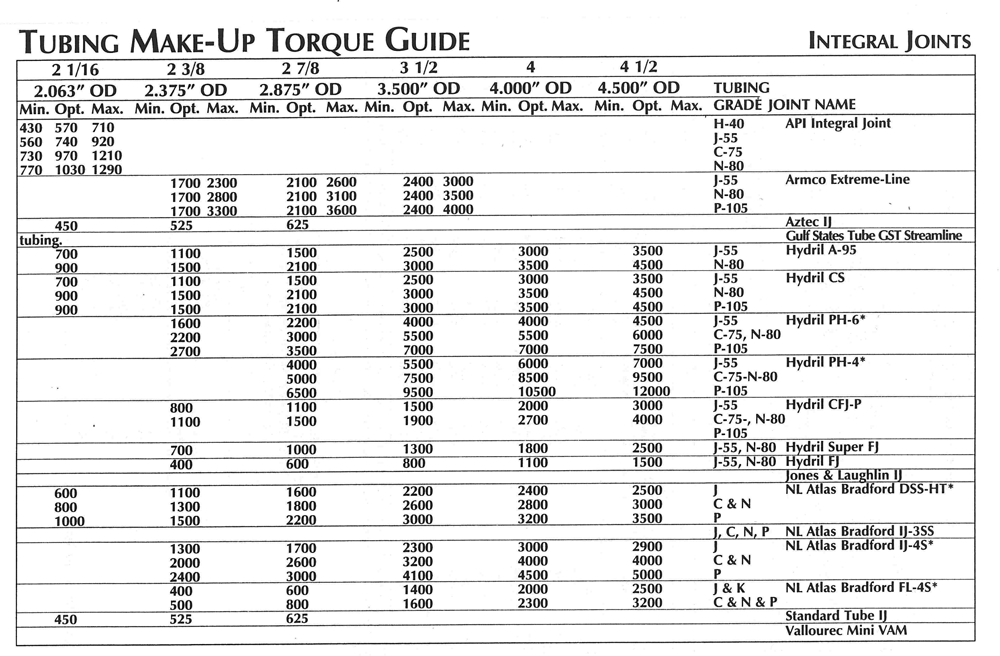 Tubing Make-Up Torque Guide Pt4