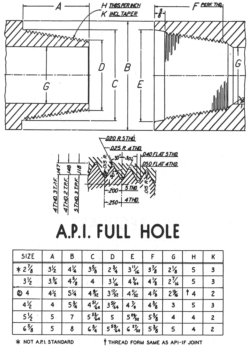 API Full Hole
