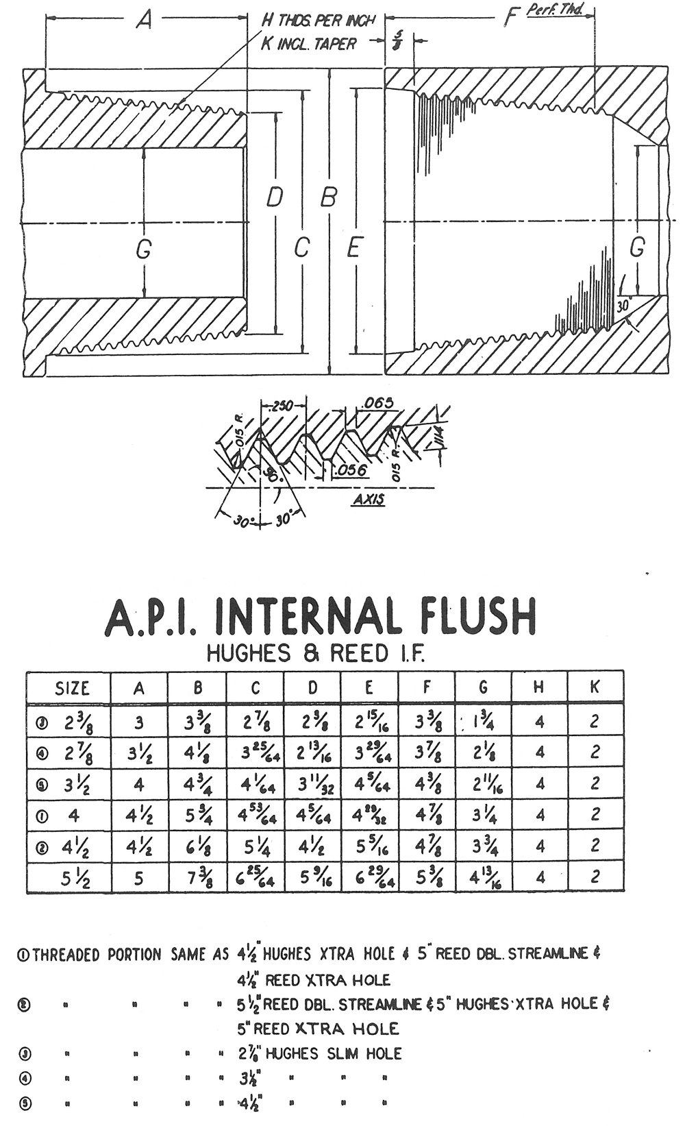 API Internal Flush