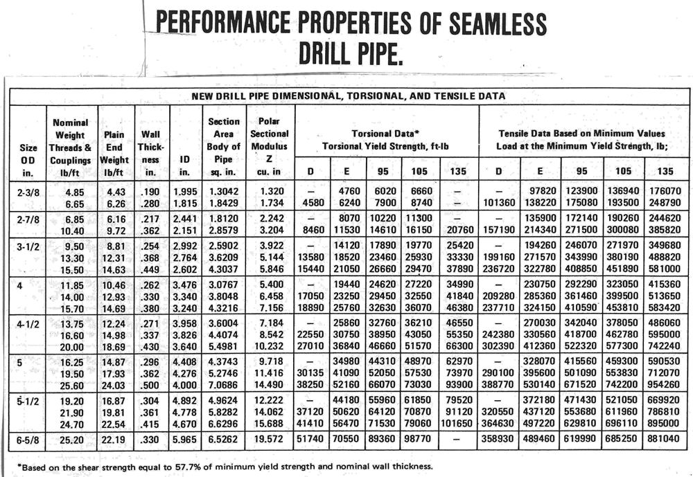 Seamless Drill Pipe Performance