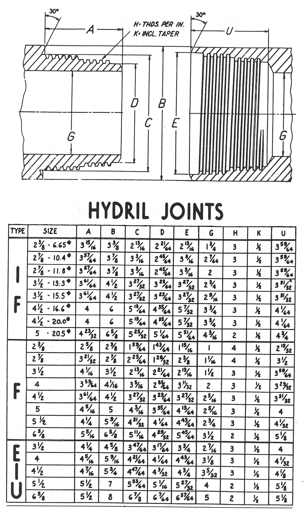 Hydril Joints
