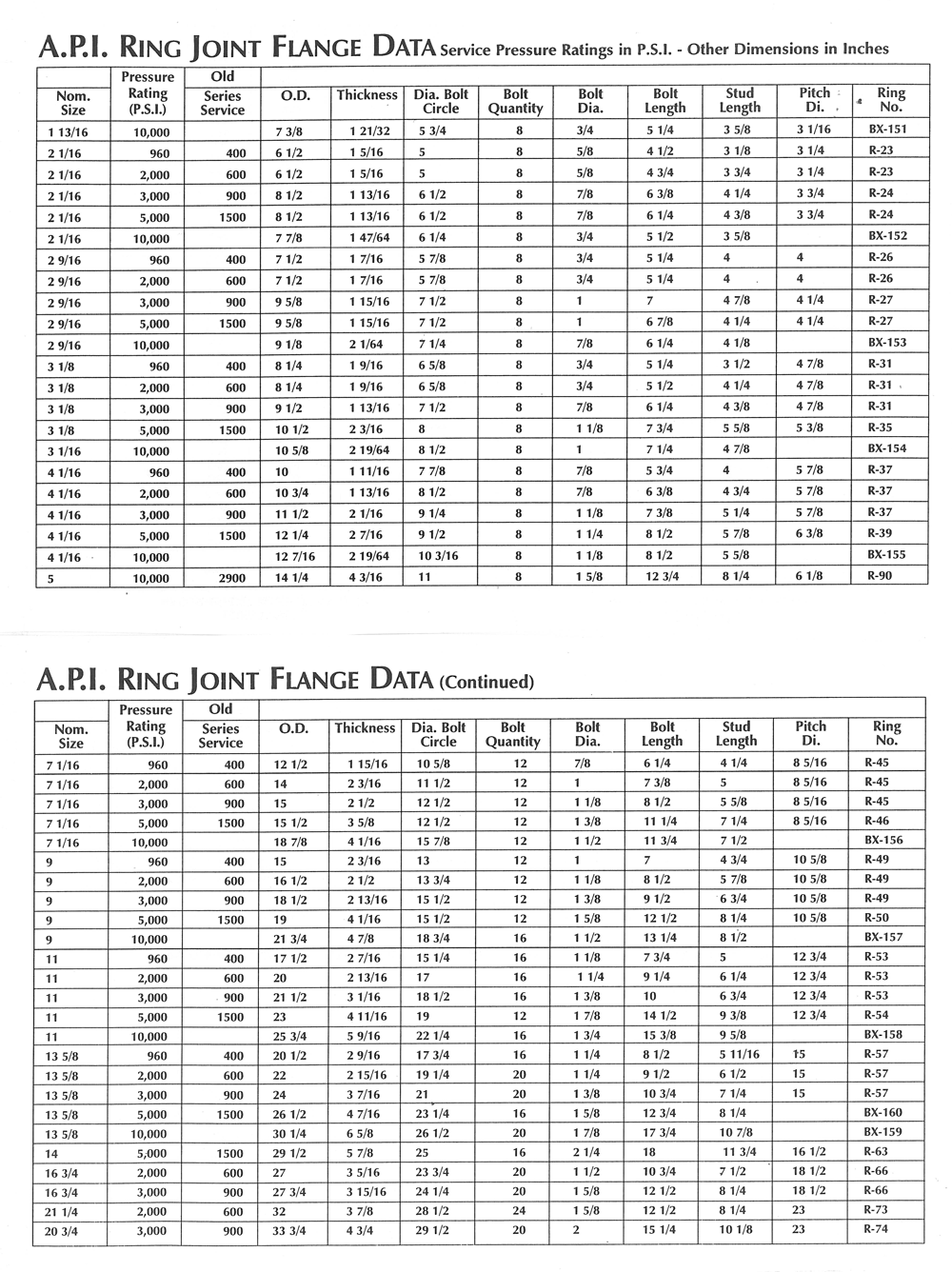 API Ring Joint Flange Data